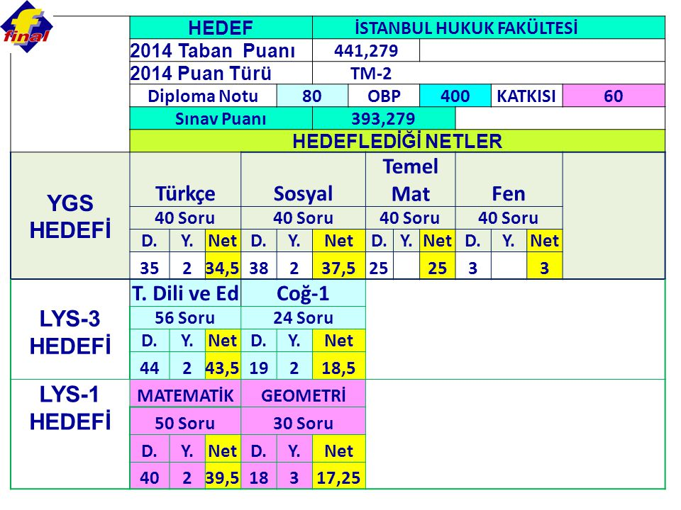 YGS HEDEFİ Türkçe Sosyal Temel Mat Fen LYS-3 HEDEFİ T. Dili ve Ed