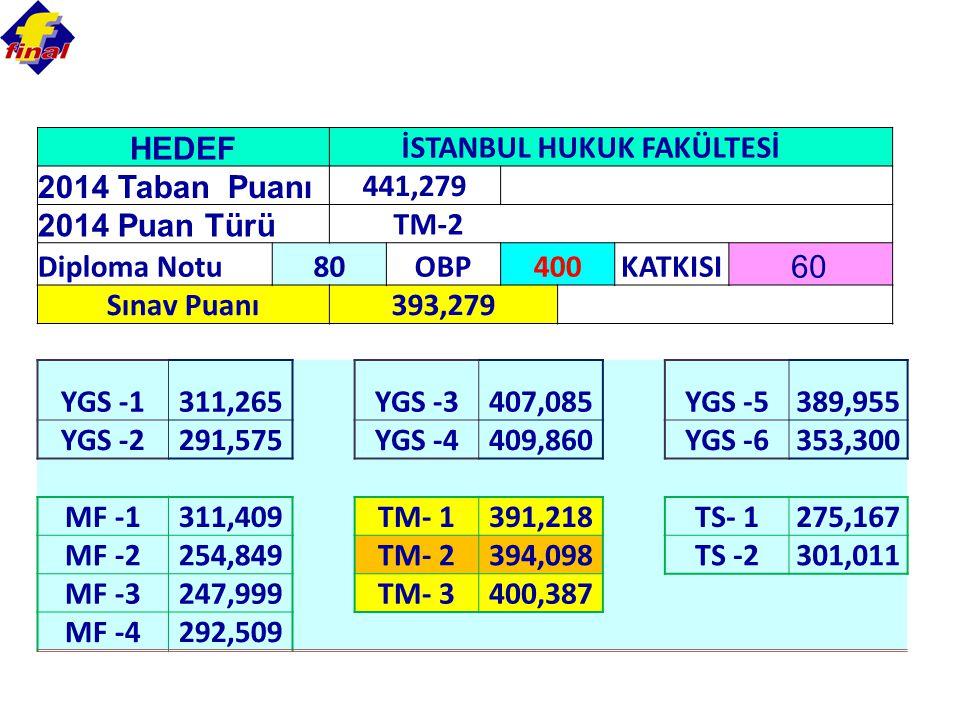 İSTANBUL HUKUK FAKÜLTESİ 2014 Taban Puanı 441,279 2014 Puan Türü TM-2