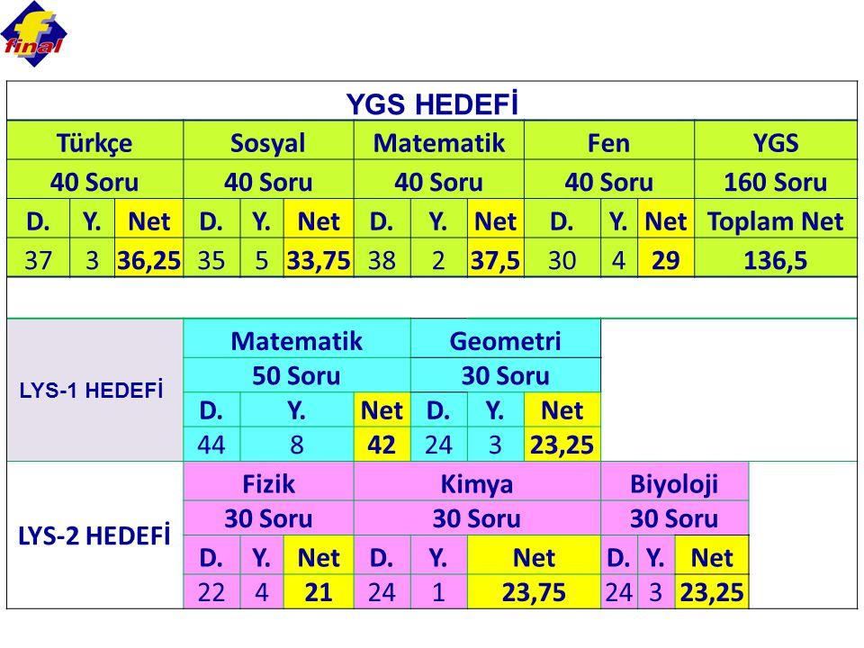 YGS HEDEFİ Türkçe Sosyal Matematik Fen YGS 40 Soru 160 Soru D. Y. Net
