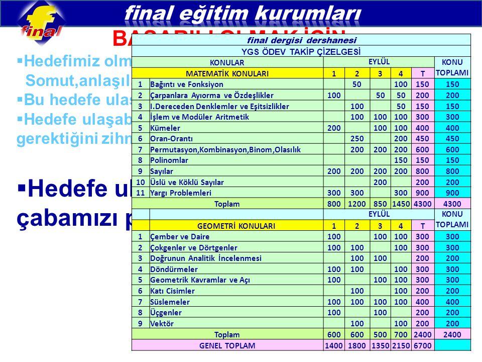 final dergisi dershanesi YGS ÖDEV TAKİP ÇİZELGESİ