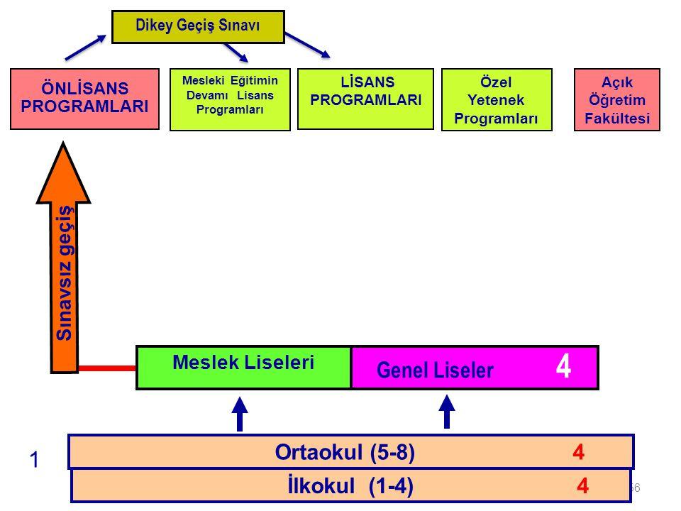 Genel Liseler 4 1 Ortaokul (5-8) 4 İlkokul (1-4) 4 Sınavsız geçiş