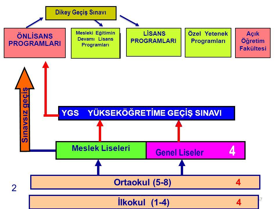 Genel Liseler 4 2 İLKÖĞRETİM Ortaokul (5-8) 4 İlkokul (1-4) 4