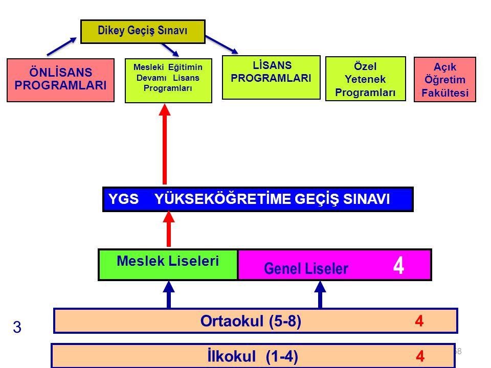 Genel Liseler 4 3 Ortaokul (5-8) 4 İLKÖĞRETİM İlkokul (1-4) 4