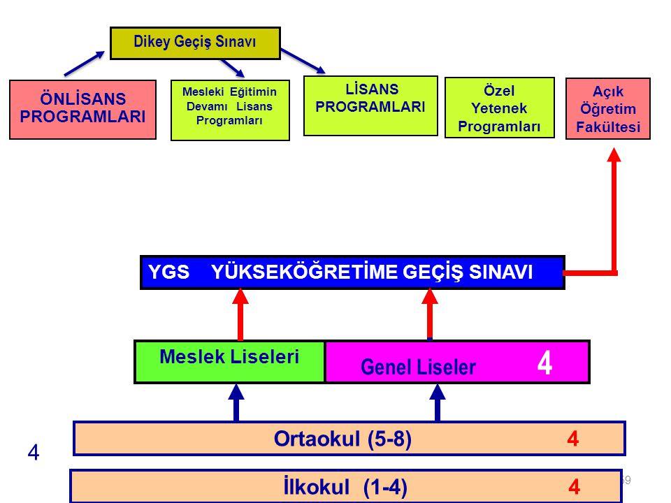 Genel Liseler 4 4 Ortaokul (5-8) 4 İLKÖĞRETİM İlkokul (1-4) 4