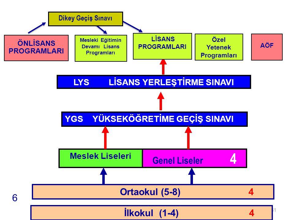 Genel Liseler 4 6 İLKÖĞRETİM Ortaokul (5-8) 4 İlkokul (1-4) 4