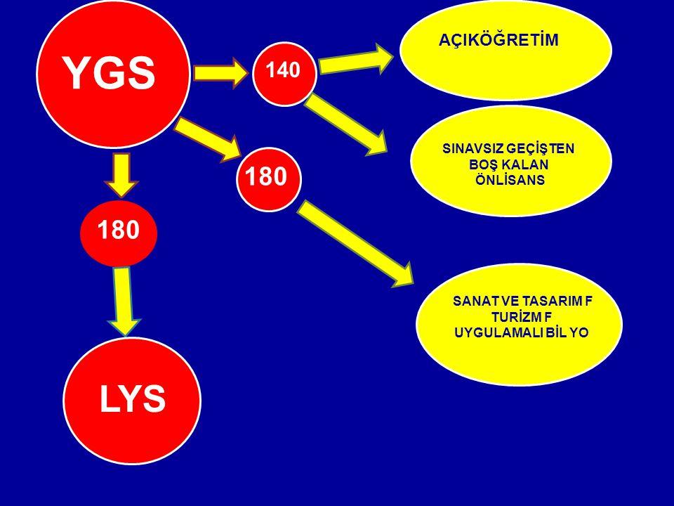 YGS LYS 180 180 140 AÇIKÖĞRETİM 63 SINAVSIZ GEÇİŞTEN BOŞ KALAN