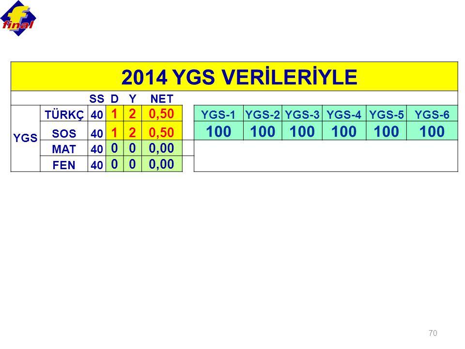 100 1 2 0,50 0,00 2014 YGS VERİLERİYLE SS D Y NET YGS TÜRKÇ 40 YGS-1