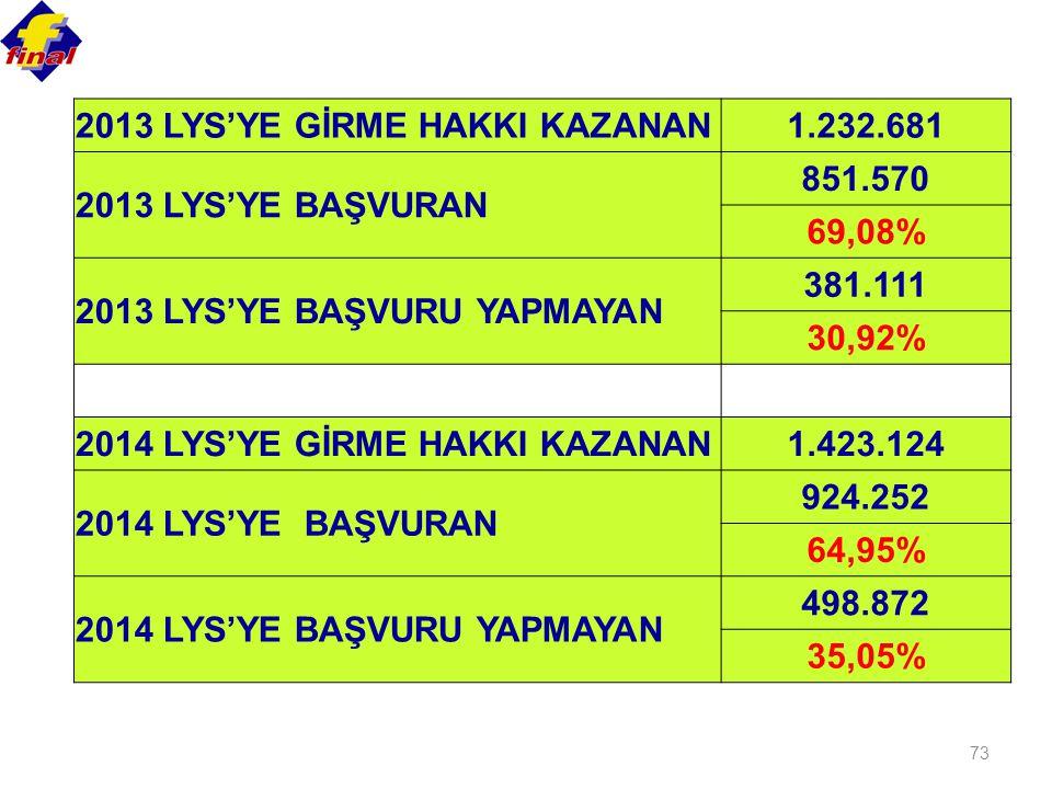 2013 LYS'YE GİRME HAKKI KAZANAN
