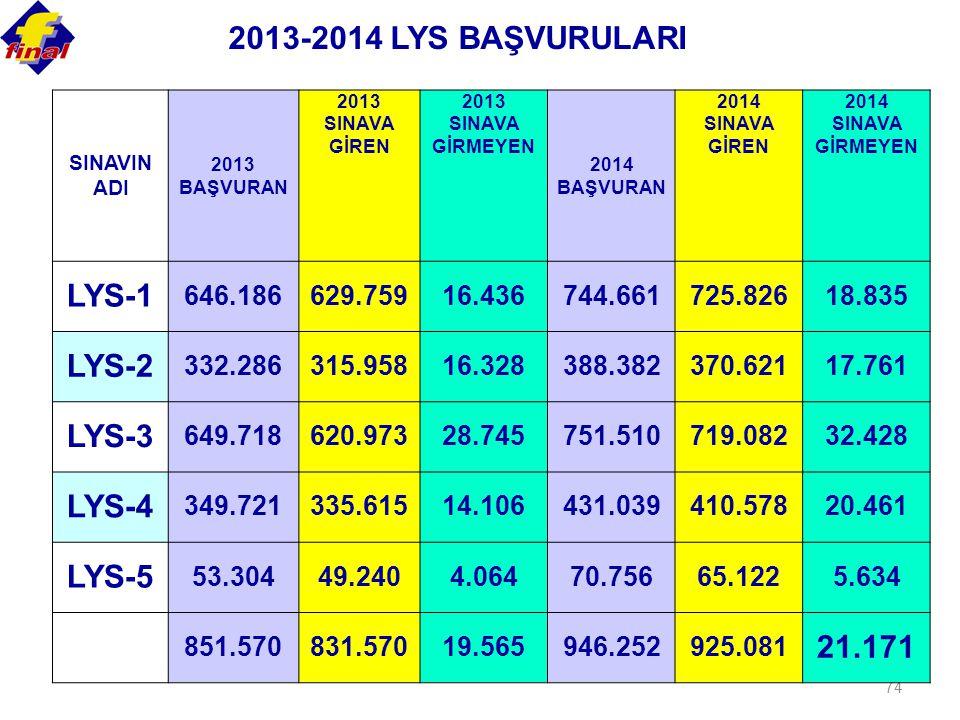 2013-2014 LYS BAŞVURULARI LYS-1 LYS-2 LYS-3 LYS-4 LYS-5 21.171
