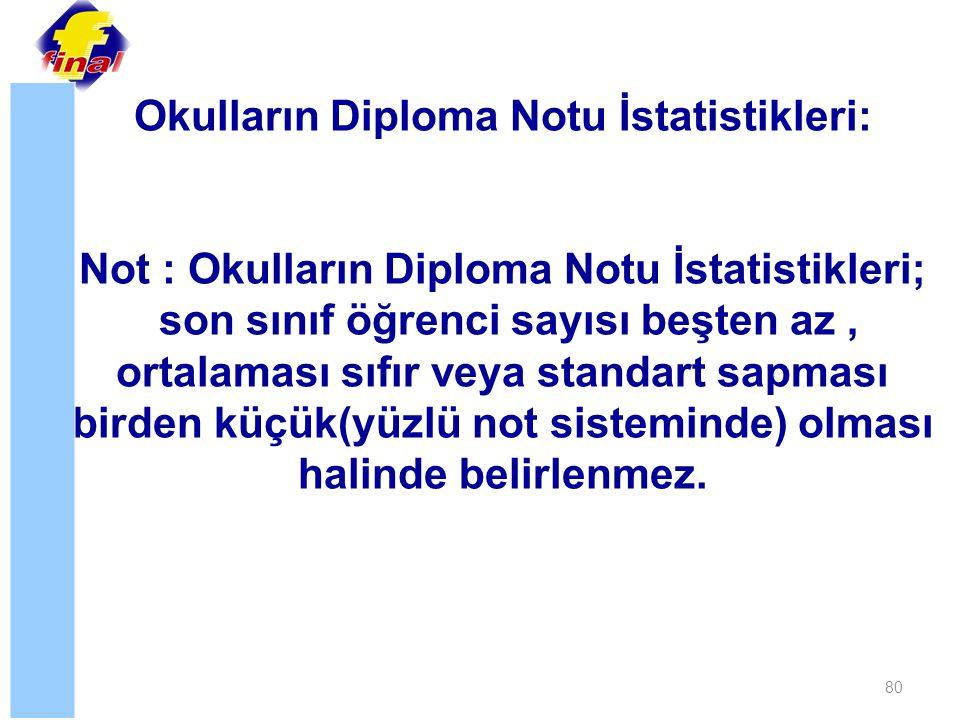 Okulların Diploma Notu İstatistikleri:
