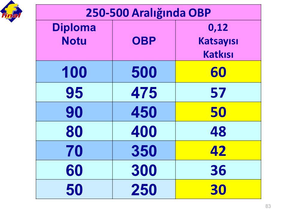 250-500 Aralığında OBP Diploma. Notu. OBP. 0,12. Katsayısı. Katkısı. 100. 500. 60. 95. 475.