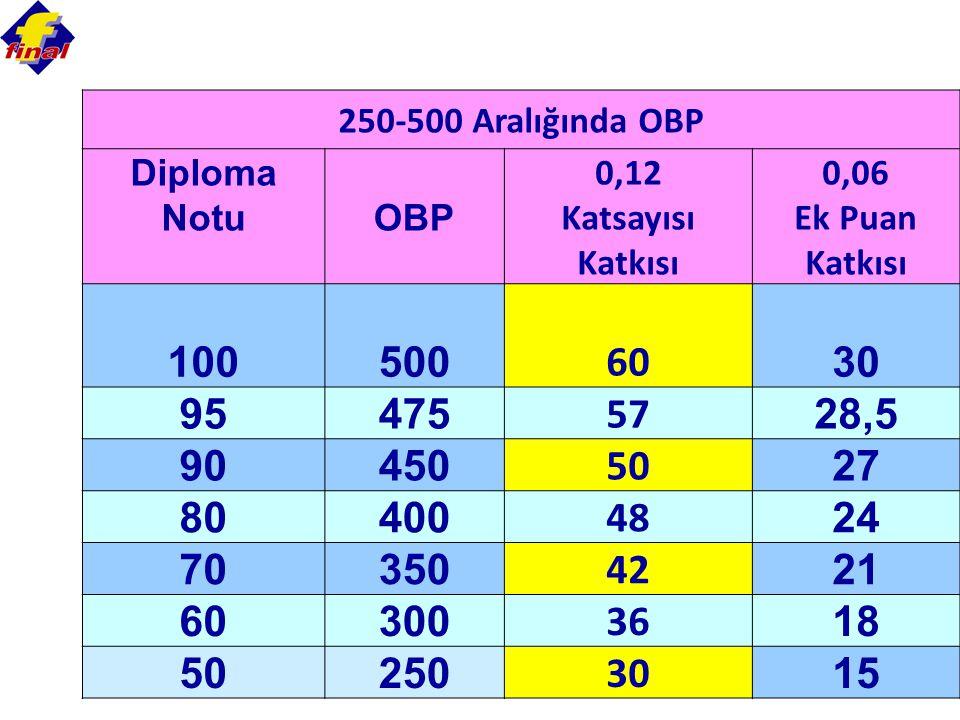 250-500 Aralığında OBP Diploma. Notu. OBP. 0,12. Katsayısı Katkısı. 0,06. Ek Puan Katkısı. 100.