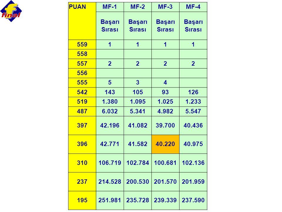 PUAN MF-1. MF-2. MF-3. MF-4. Başarı Sırası. 559. 1. 558. 557. 2. 556. 555. 5. 3. 4.