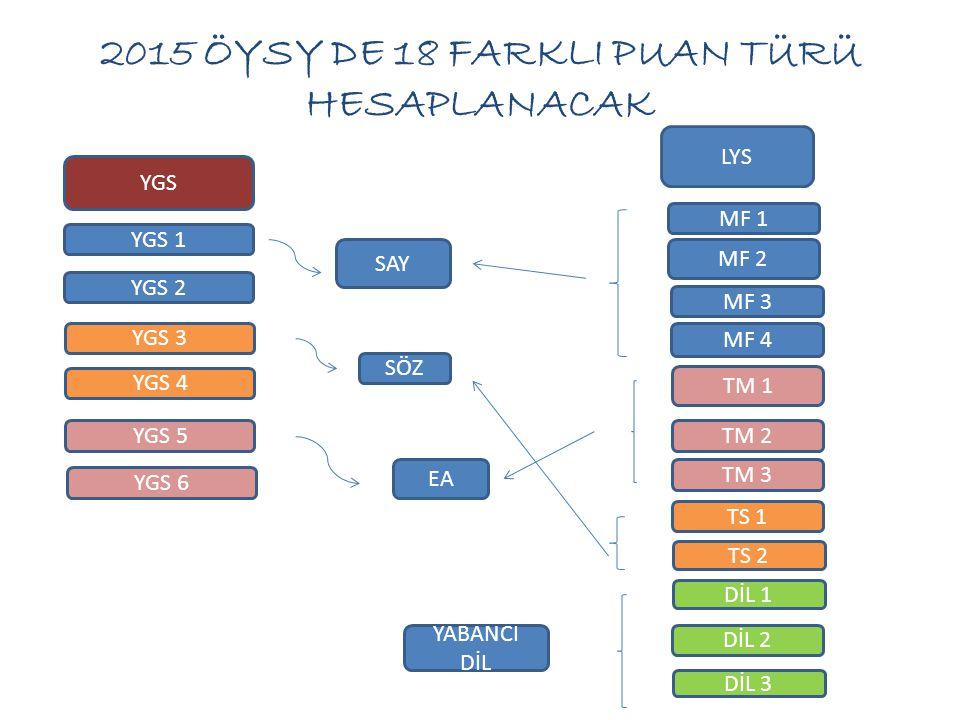 2015 ÖYSY DE 18 FARKLI PUAN TÜRÜ HESAPLANACAK