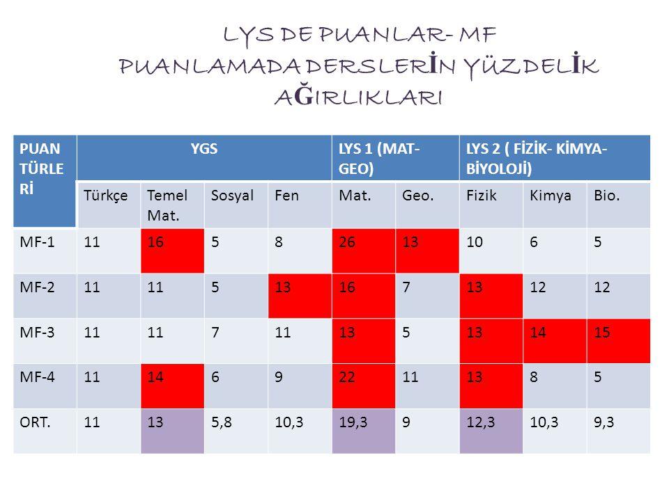 LYS DE PUANLAR- MF PUANLAMADA DERSLERİN YÜZDELİK AĞIRLIKLARI