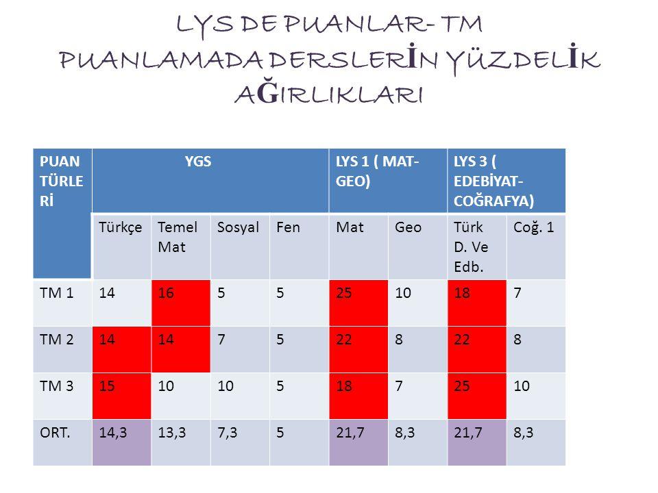 LYS DE PUANLAR- TM PUANLAMADA DERSLERİN YÜZDELİK AĞIRLIKLARI