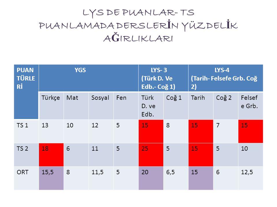 LYS DE PUANLAR- TS PUANLAMADA DERSLERİN YÜZDELİK AĞIRLIKLARI