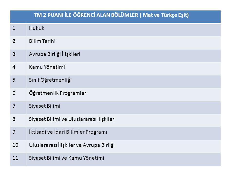 TM 2 PUANI İLE ÖĞRENCİ ALAN BÖLÜMLER ( Mat ve Türkçe Eşit)