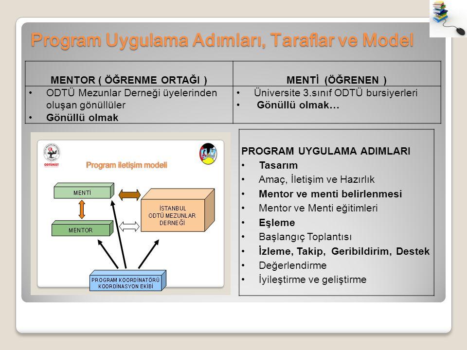 Program Uygulama Adımları, Taraflar ve Model