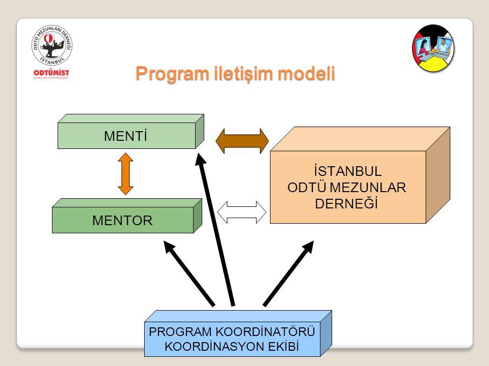 Program iletişim modeli