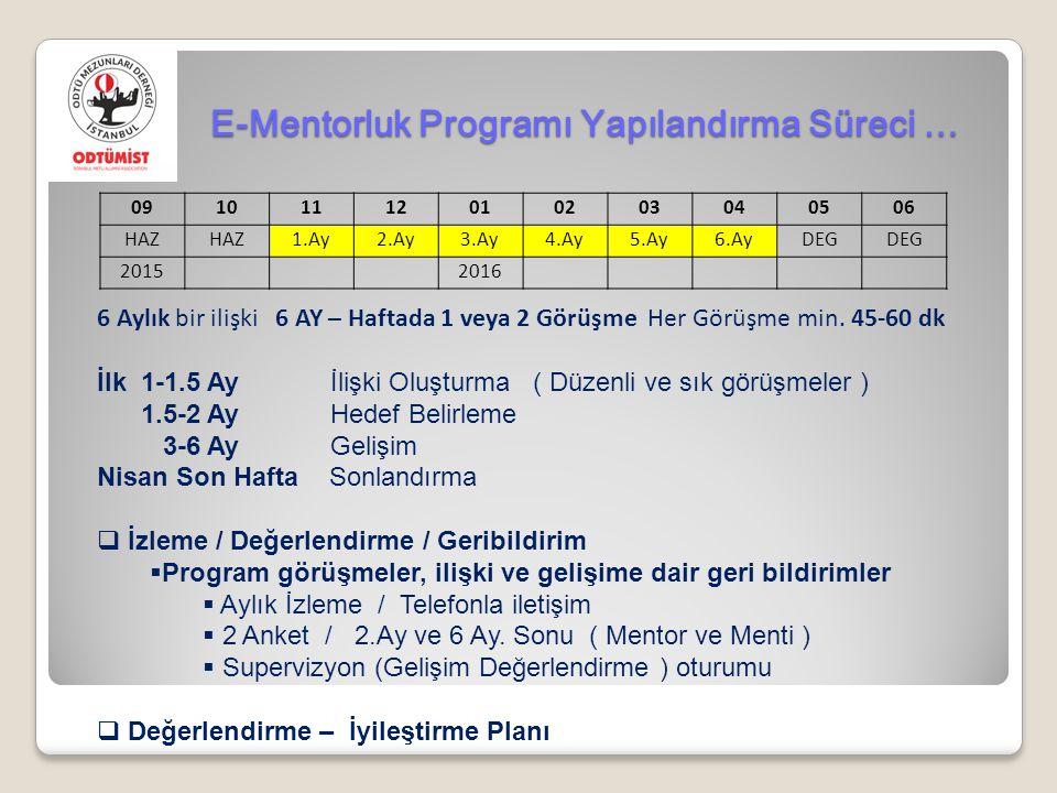 E-Mentorluk Programı Yapılandırma Süreci …
