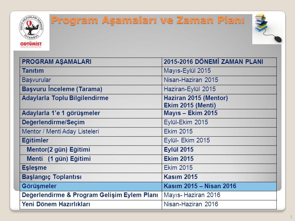 Program Aşamaları ve Zaman Planı
