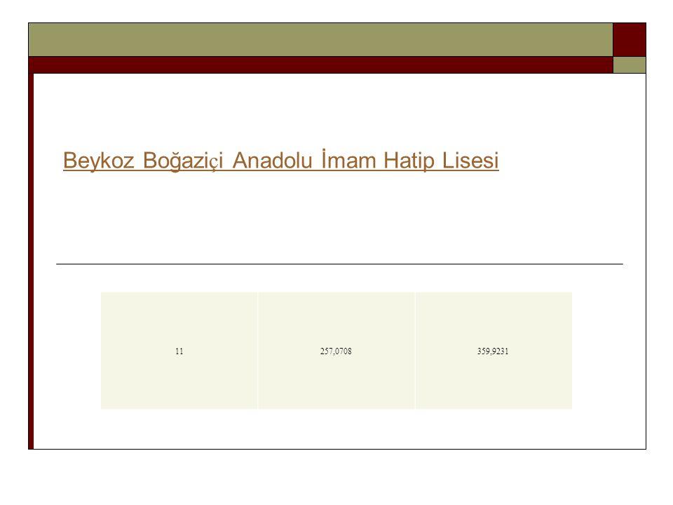 Beykoz Boğaziçi Anadolu İmam Hatip Lisesi
