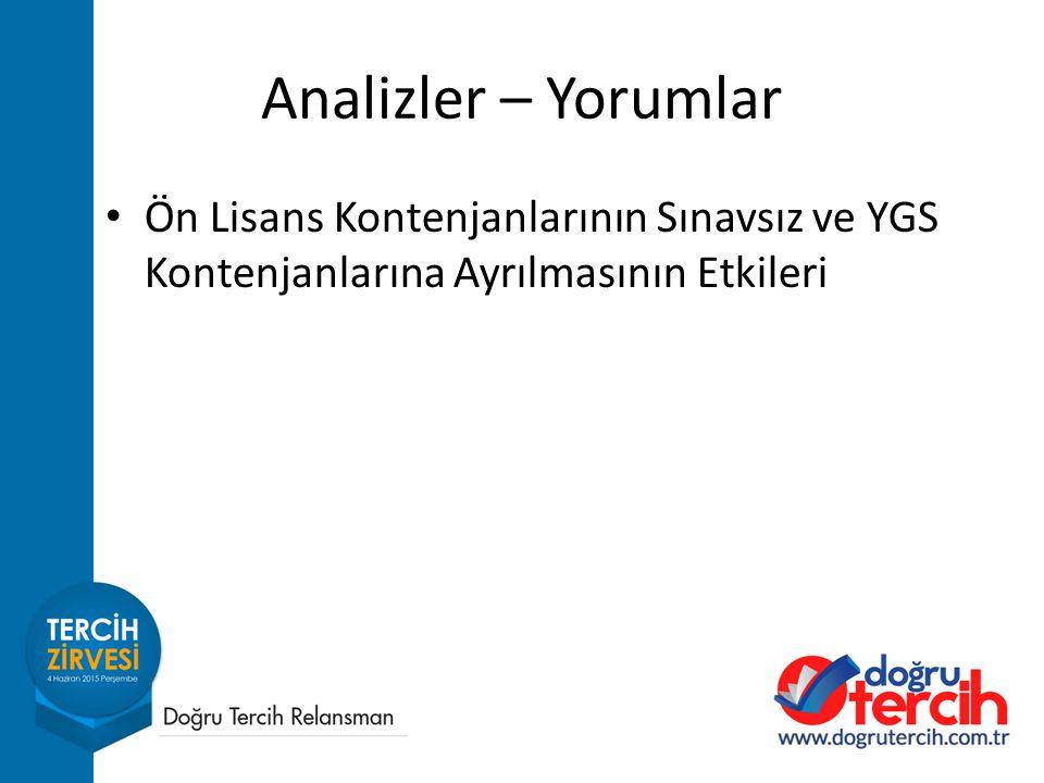 Analizler – Yorumlar Ön Lisans Kontenjanlarının Sınavsız ve YGS Kontenjanlarına Ayrılmasının Etkileri.
