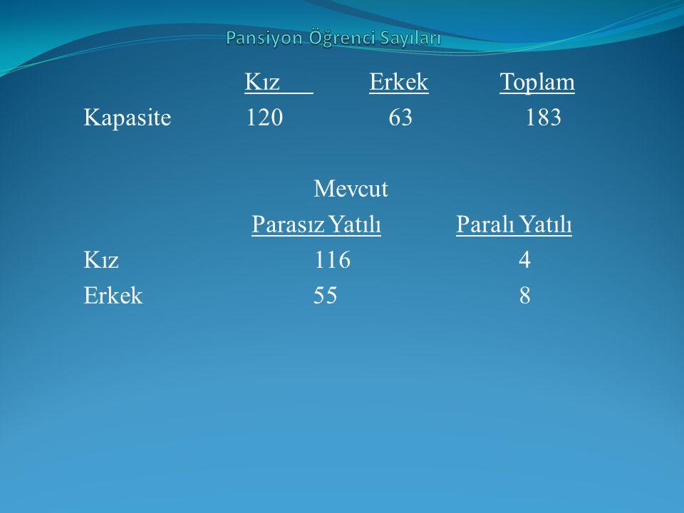 Pansiyon Öğrenci Sayıları