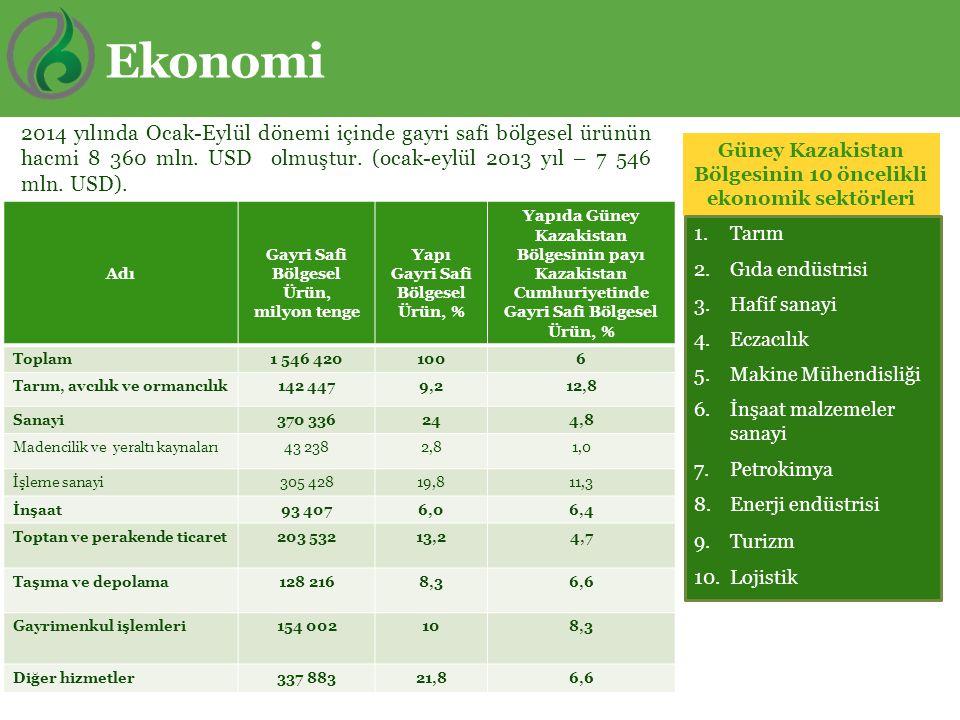 Ekonomi 2014 yılında Ocak-Eylül dönemi içinde gayri safi bölgesel ürünün hacmi 8 360 mln. USD olmuştur. (ocak-eylül 2013 yıl – 7 546 mln. USD).