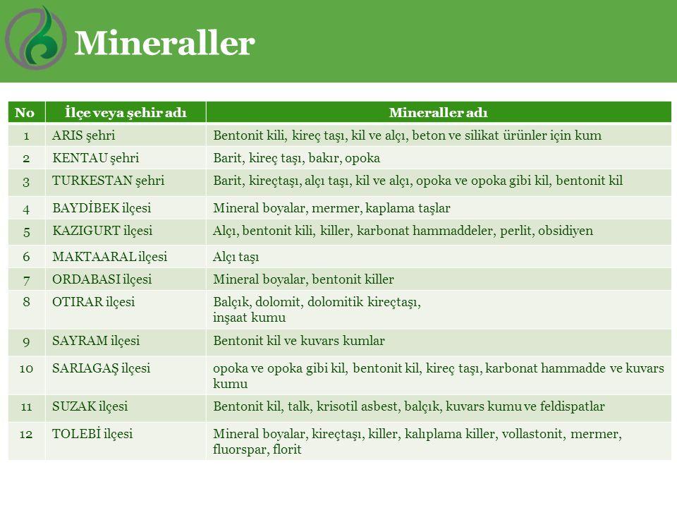 Mineraller No İlçe veya şehir adı Mineraller adı 1 ARIS şehri