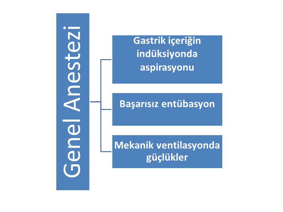Genel Anestezi Gastrik içeriğin indüksiyonda aspirasyonu