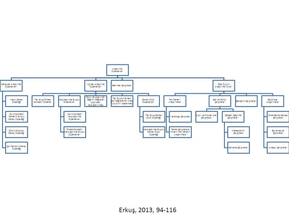 Erkuş, 2013, 94-116 Araştırma Düzenekleri