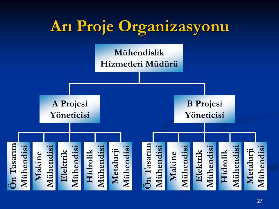 Arı Proje Organizasyonu