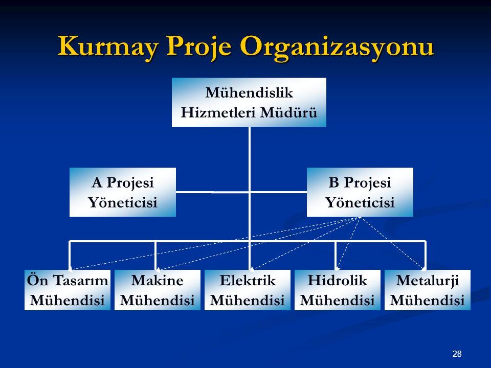 Kurmay Proje Organizasyonu