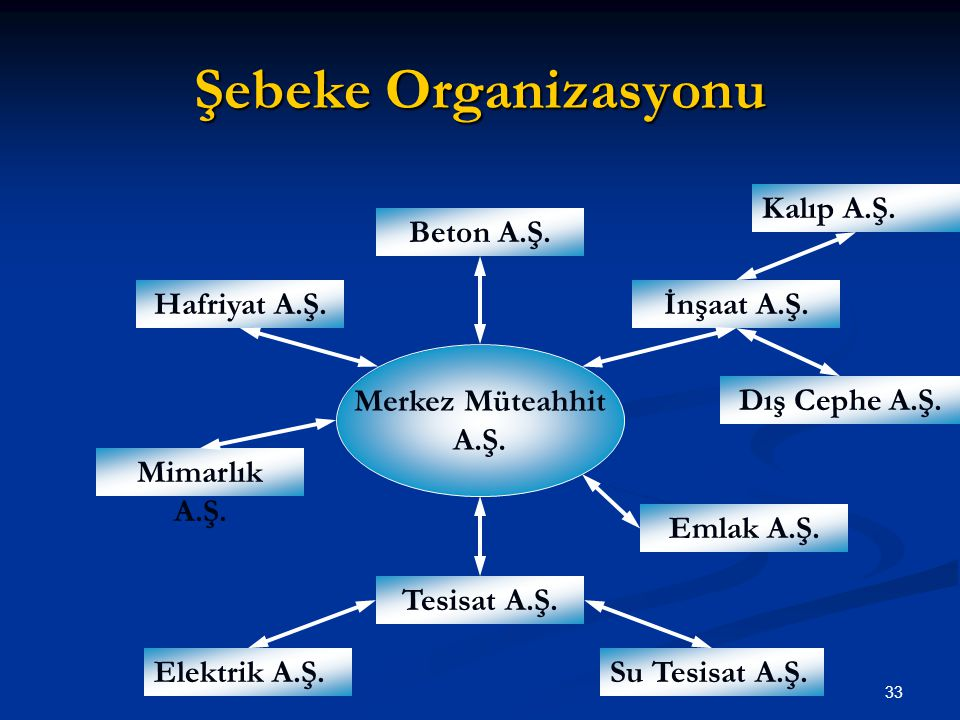 Şebeke Organizasyonu Kalıp A.Ş. Beton A.Ş. Hafriyat A.Ş. İnşaat A.Ş.