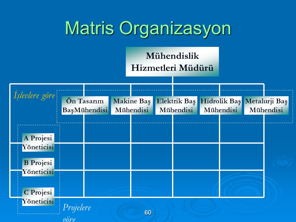 Matris Organizasyon Mühendislik Hizmetleri Müdürü İşlevlere göre