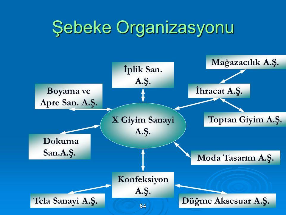 Şebeke Organizasyonu Mağazacılık A.Ş. İplik San. A.Ş.