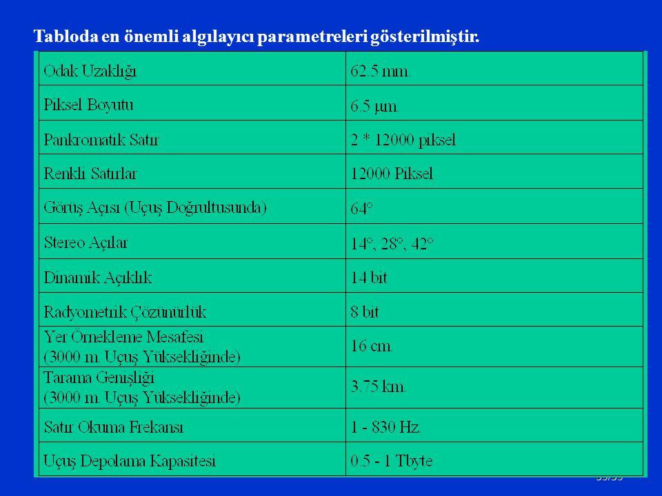 Tabloda en önemli algılayıcı parametreleri gösterilmiştir.