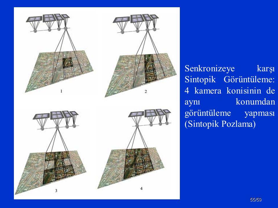 Senkronizeye karşı Sintopik Görüntüleme: 4 kamera konisinin de aynı konumdan görüntüleme yapması (Sintopik Pozlama)