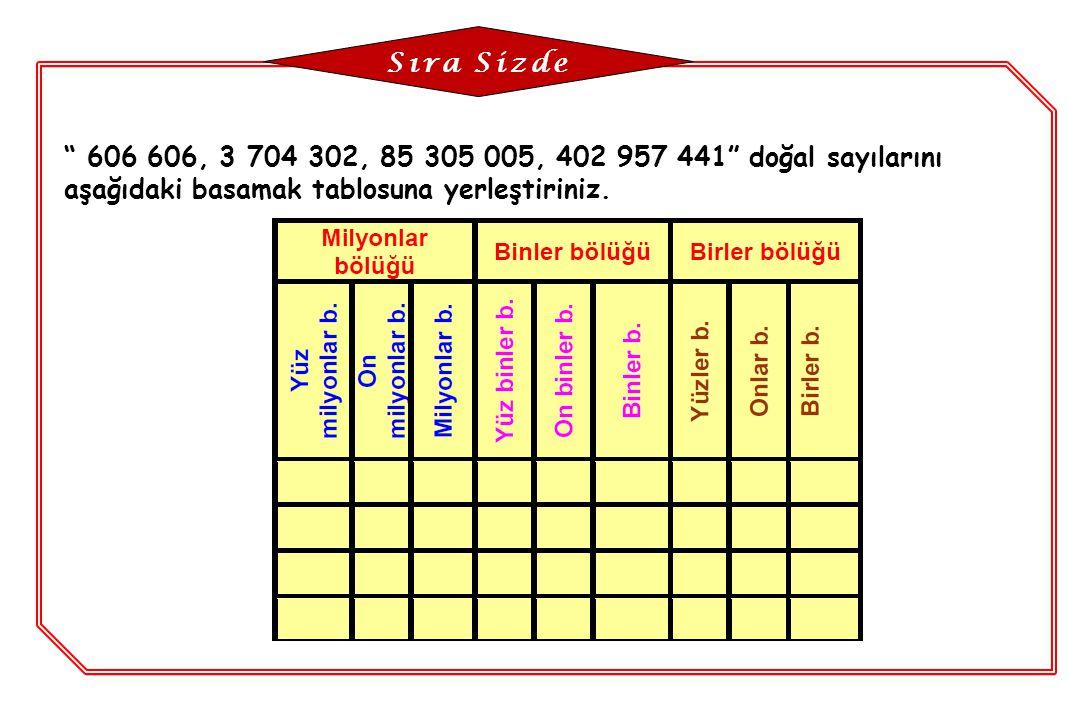Sıra Sizde 606 606, 3 704 302, 85 305 005, 402 957 441 doğal sayılarını aşağıdaki basamak tablosuna yerleştiriniz.