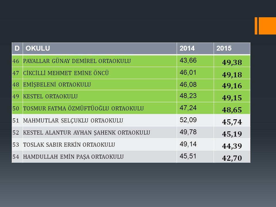 D OKULU. 2014. 2015. 46. PAYALLAR GÜNAY DEMİREL ORTAOKULU. 43,66. 49,38. 47. CİKCİLLİ MEHMET EMİNE ÖNCÜ.
