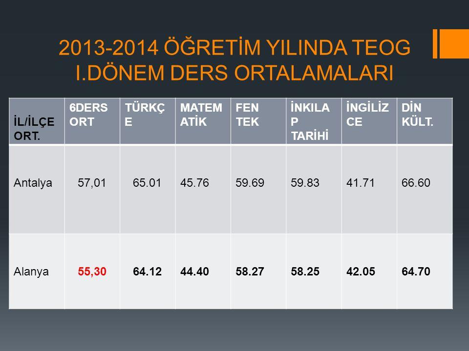 2013-2014 ÖĞRETİM YILINDA TEOG I.DÖNEM DERS ORTALAMALARI