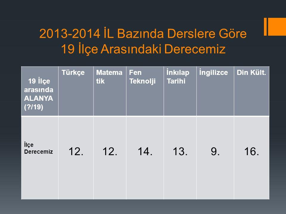2013-2014 İL Bazında Derslere Göre 19 İlçe Arasındaki Derecemiz