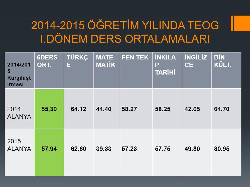 2014-2015 ÖĞRETİM YILINDA TEOG I.DÖNEM DERS ORTALAMALARI