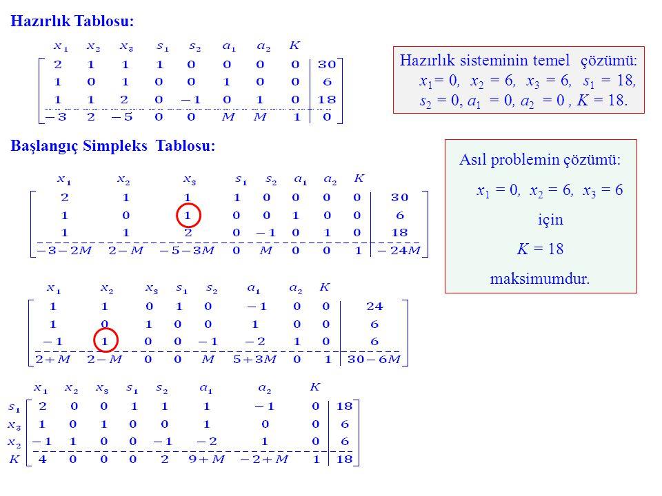Asıl problemin çözümü: x1 = 0, x2 = 6, x3 = 6 için