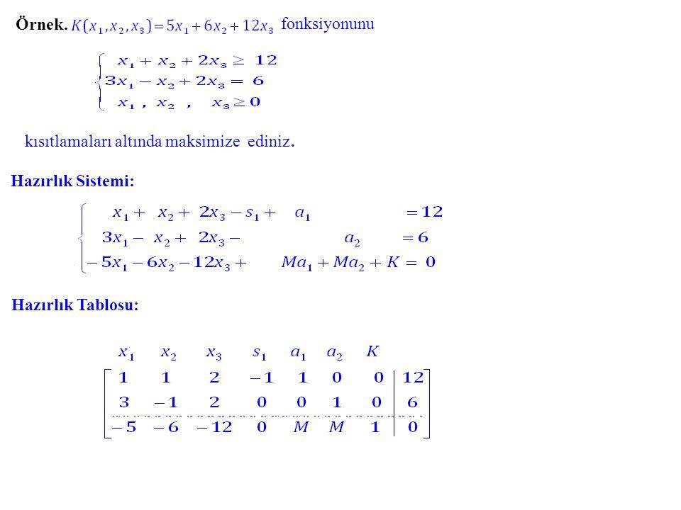 Örnek. fonksiyonunu kısıtlamaları altında maksimize ediniz. Hazırlık Sistemi: Hazırlık Tablosu: