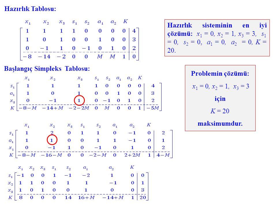 Hazırlık Tablosu: Hazırlık sisteminin en iyi çözümü: x1 = 0, x2 = 1, x3 = 3, s1 = 0, s2 = 0, a1 = 0, a2 = 0, K = 20.