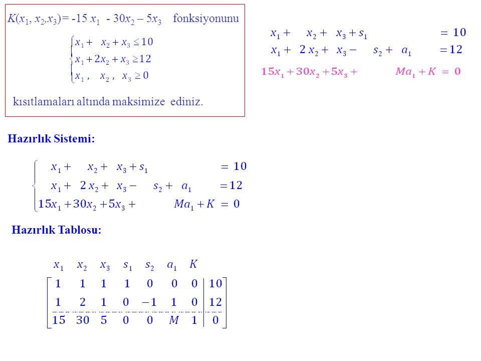 K(x1, x2,x3)= -15 x1 - 30x2 – 5x3 fonksiyonunu. kısıtlamaları altında maksimize ediniz. Hazırlık Sistemi: