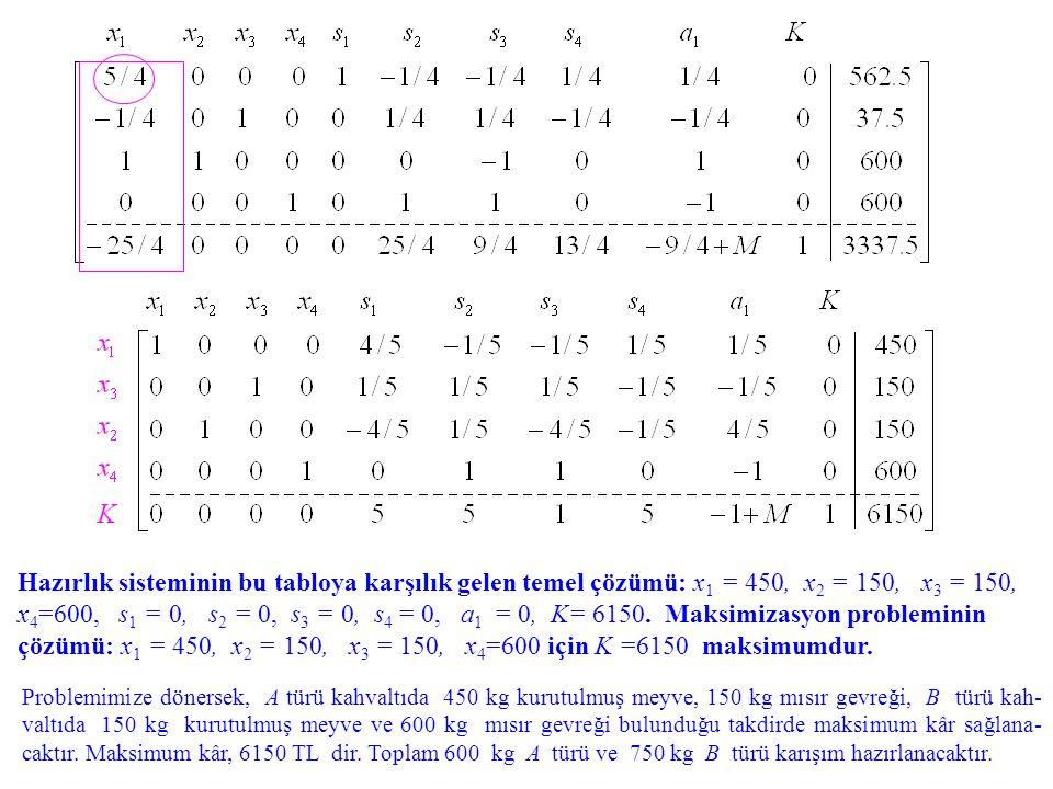 Hazırlık sisteminin bu tabloya karşılık gelen temel çözümü: x1 = 450, x2 = 150, x3 = 150, x4=600, s1 = 0, s2 = 0, s3 = 0, s4 = 0, a1 = 0, K= 6150. Maksimizasyon probleminin çözümü: x1 = 450, x2 = 150, x3 = 150, x4=600 için K =6150 maksimumdur.
